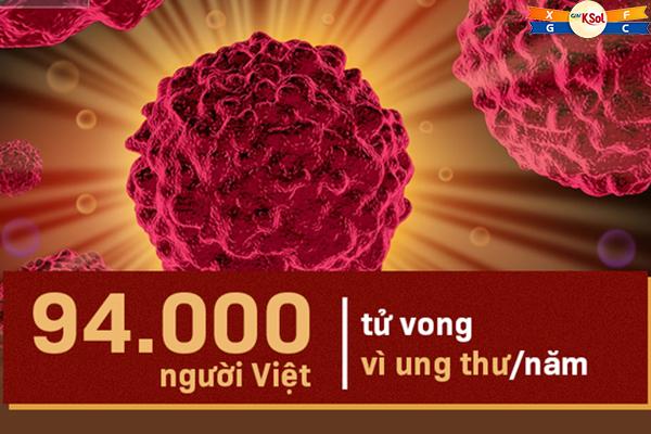 Trung bình ước tính ở Việt nam có 94.000 người tử vong vì ung thư/năm